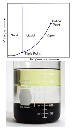 Vapor-liquid phase diagram