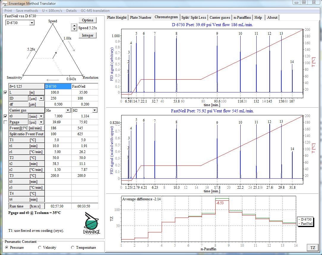 Software to Speed Up GC Methods