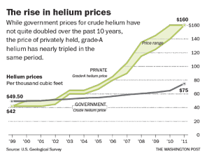 Helium Prices